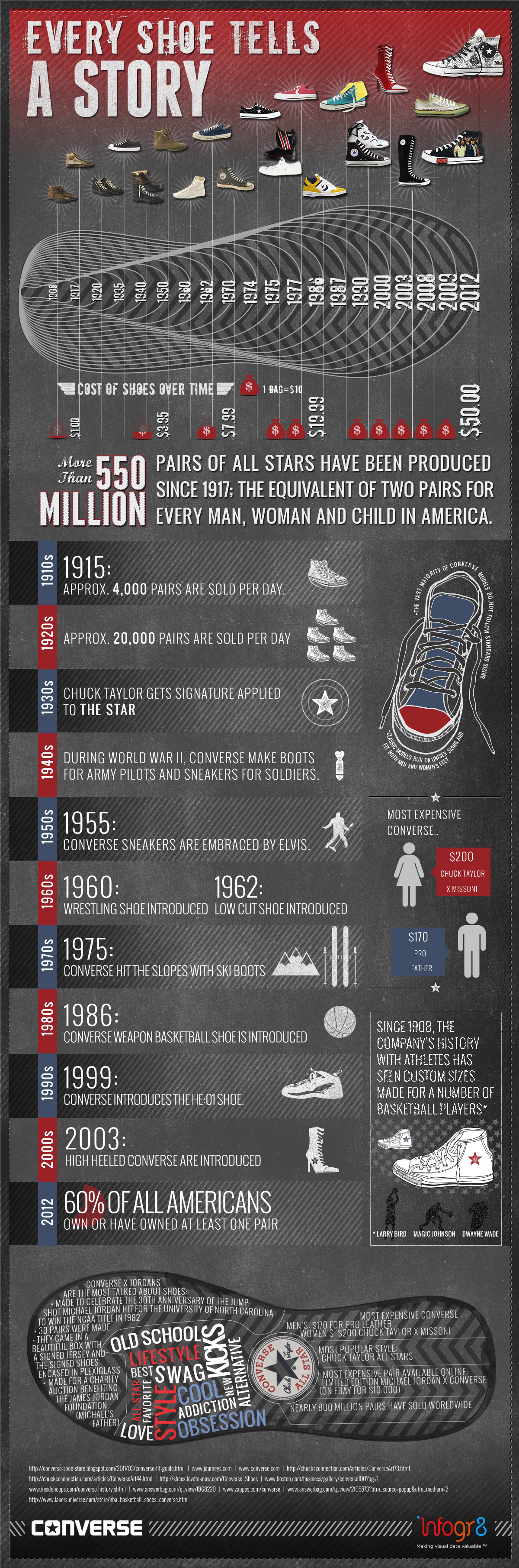 The-history-of-Converse-infographic