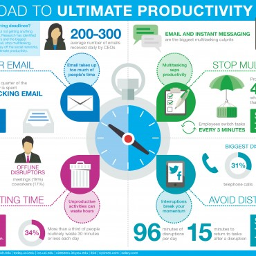 ultimate productivity infographic