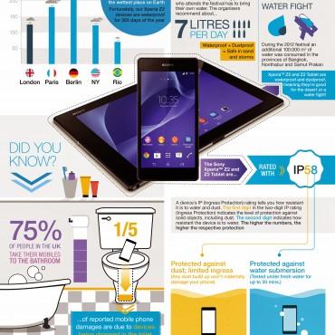 Sony Xperia Z2 Infographic