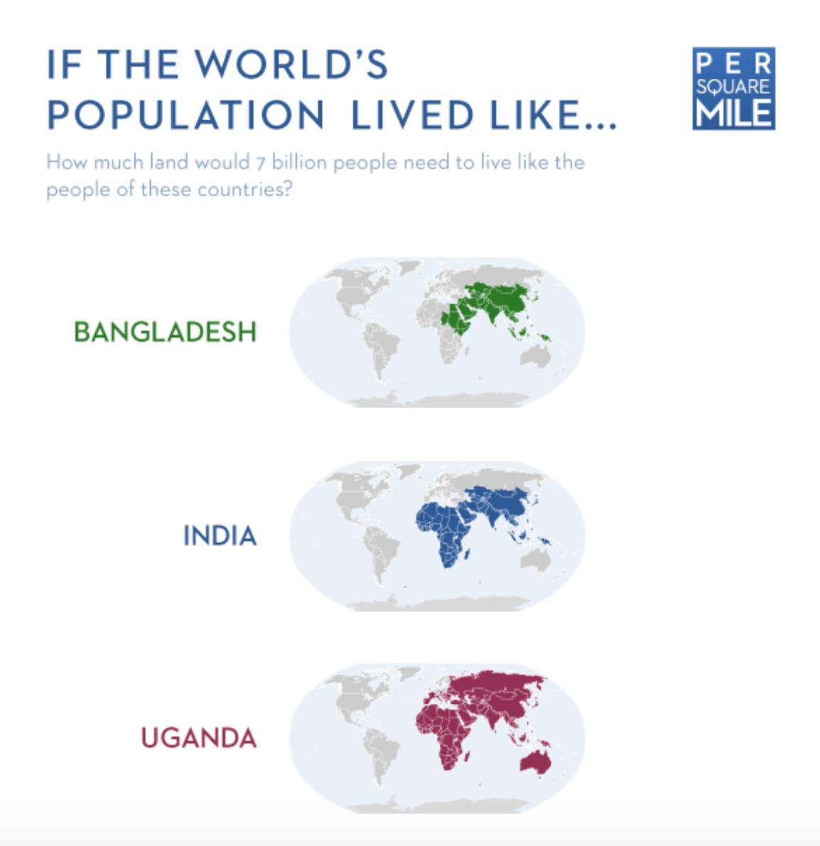 How many earths do we need