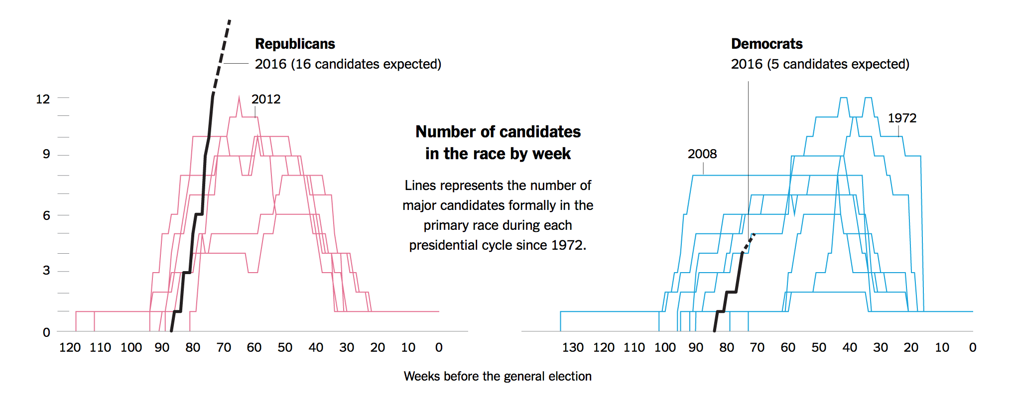 Stacking up presidential fields