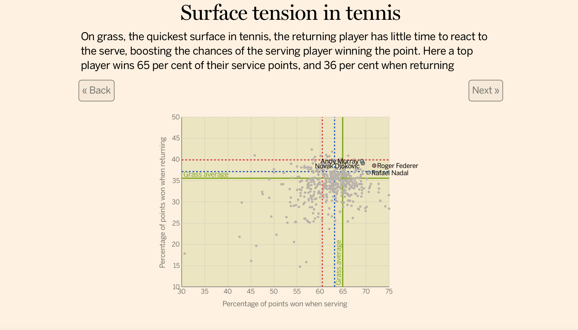 Surface tension in tenis