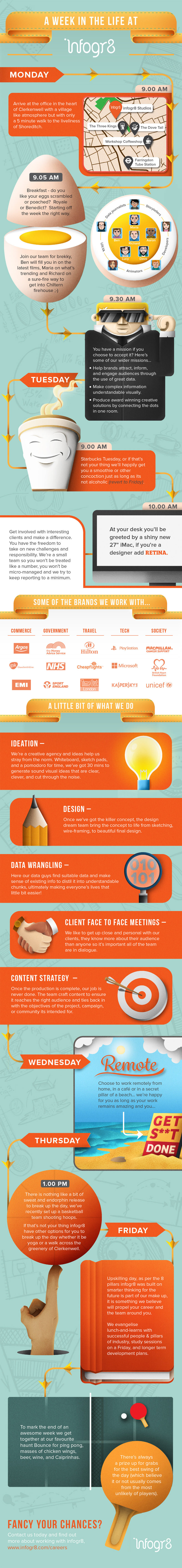 A week in the life at infogr8