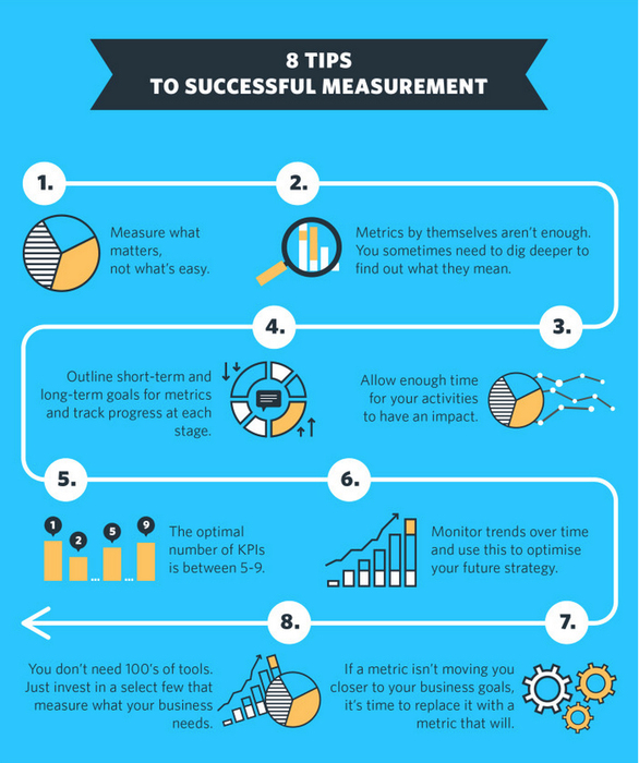 How to measure your digital marketing