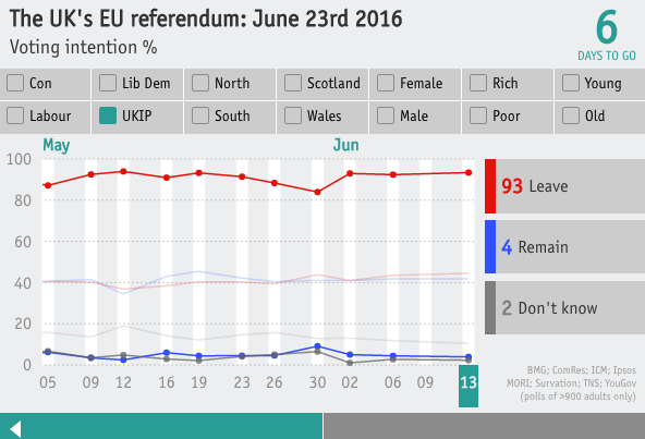 interactive brexit poll tracker