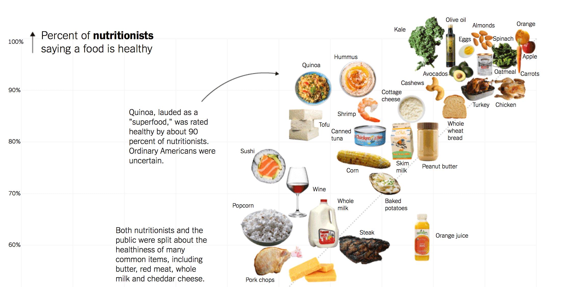data blog granola sushi healthiness