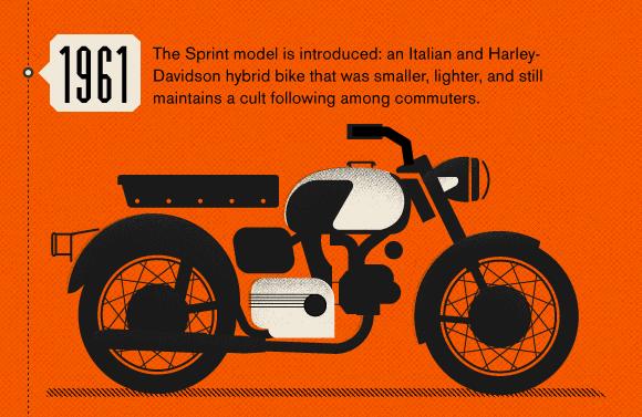harley davidson motorbike history