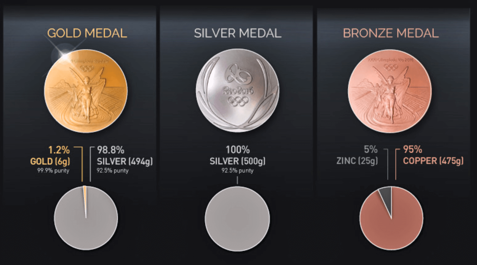 olympic gold value medal 2016 rio infographic