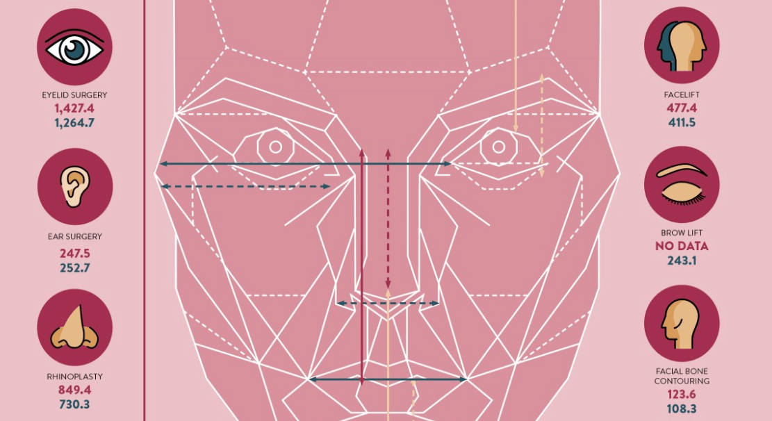 infographic beauty surgery cosmetic raconteur