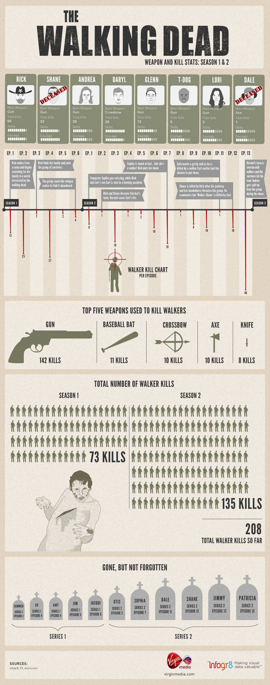 Walking Dead Infographic